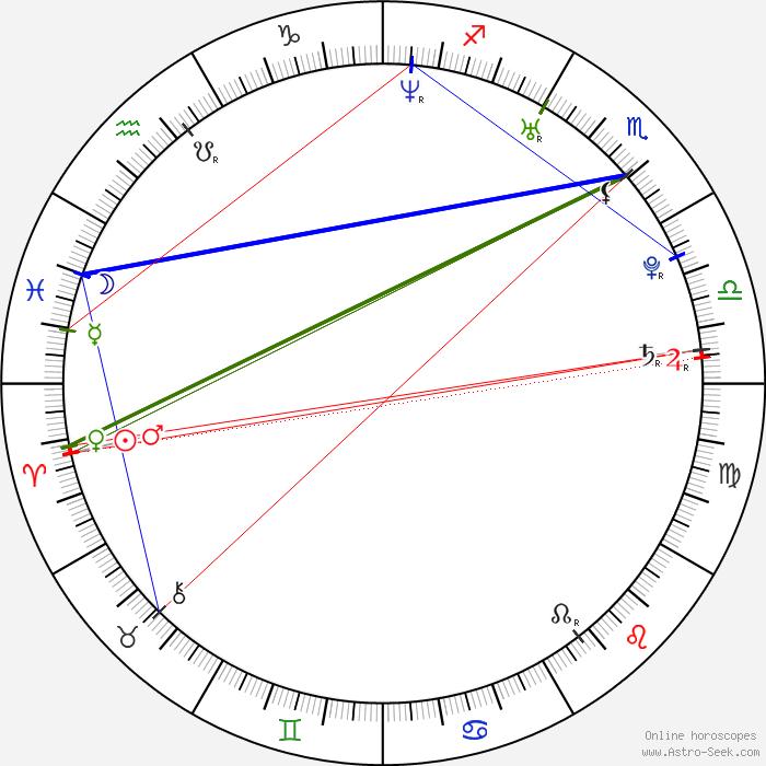 Anne Hathaway Natal Chart: Adam Shulman Birth Chart Horoscope, Date Of Birth, Astro
