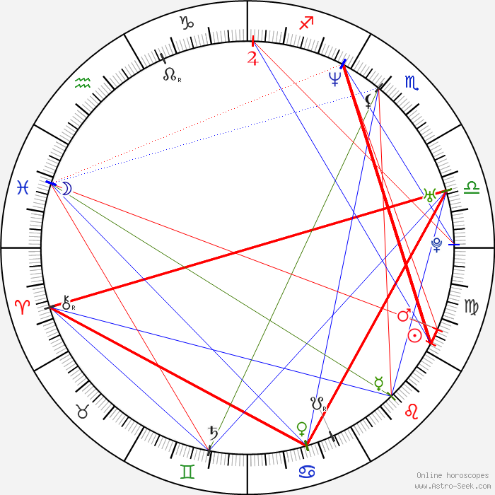 joe wright birth chart horoscope date of birth astro