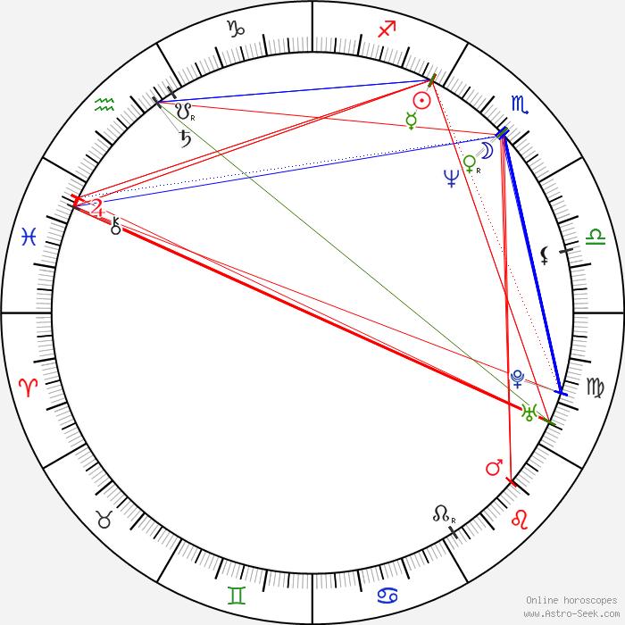 November 25 birthday horoscope 2019 celebrity