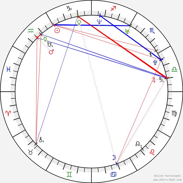 Zodiac sign january 26 birthday celebrity