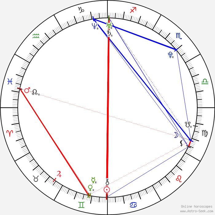 Shefali Chowdhury Birth Chart Horoscope, Date Of Birth, Astro