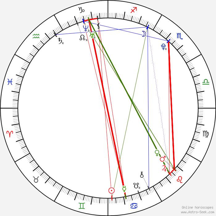 Rie Kitahara Birth Chart Horoscope, Date Of Birth, Astro