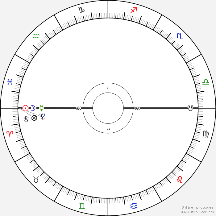 Hassan Rouhani Astro Birth Chart Horoscope Date Of Birth