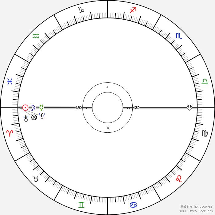 Peggy Dow Peggy V Helmerich Astro Birth Chart
