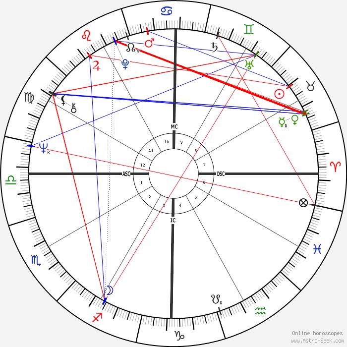 Marie france pisier astro birth chart horoscope date of for Miroir du desir