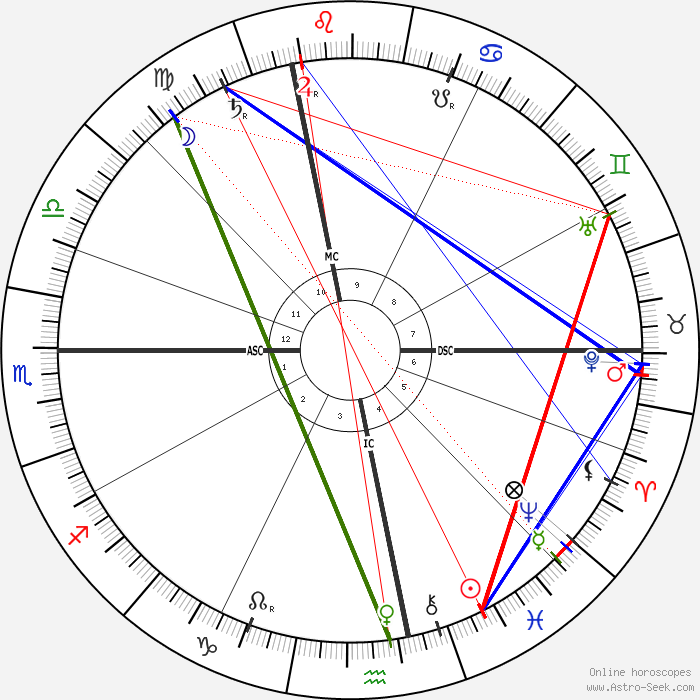 Summary Astrology And Natal Chart Of Rudolf Steiner Born On 1861