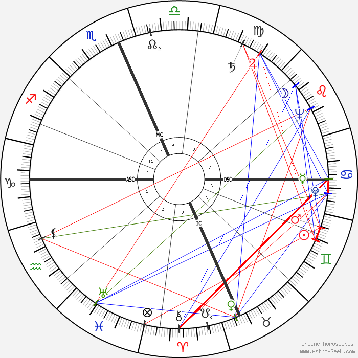 Prince Philip, Duke Of Edinburgh Astro, Birth Chart