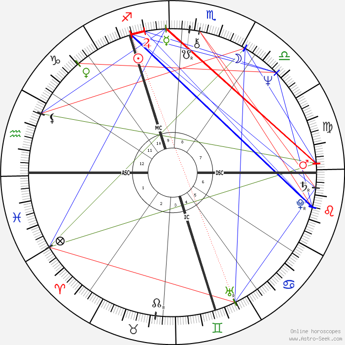 Francis huster astro birth chart horoscope date of birth - Age de francis huster ...