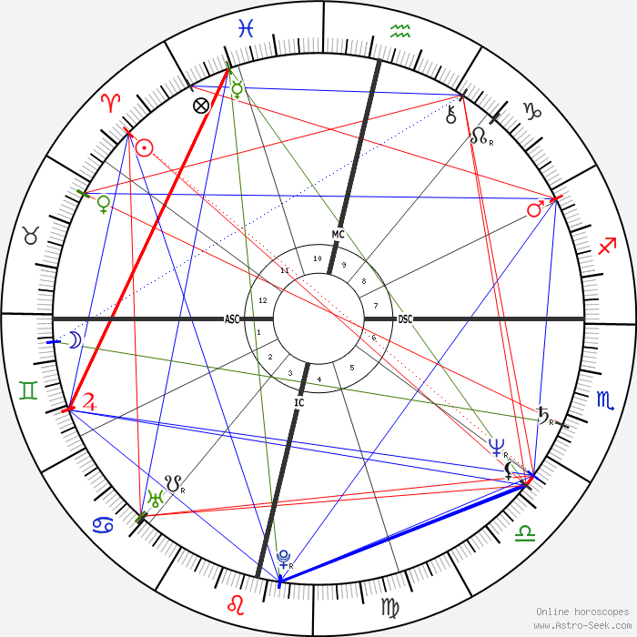 Jackie Chan Astro, Birth Chart, Horoscope, Date of Birth