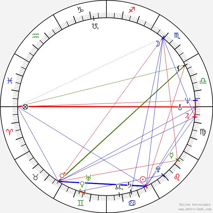 George Dzundza Astro, Birth Chart, Horoscope, Date of Birth