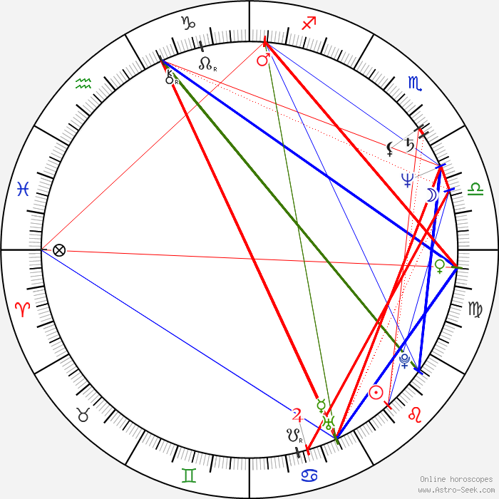Donald Gibb Astro, Birth Chart, Horoscope, Date of Birth