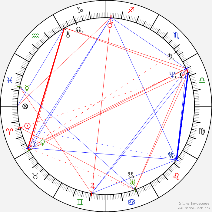 Snap Mary Margaret Humes Astro Birth Chart Horoscope Date Of