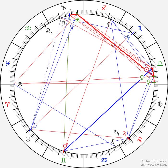 Scarlett Byrne Astro, Birth Chart, Horoscope, Date Of Birth