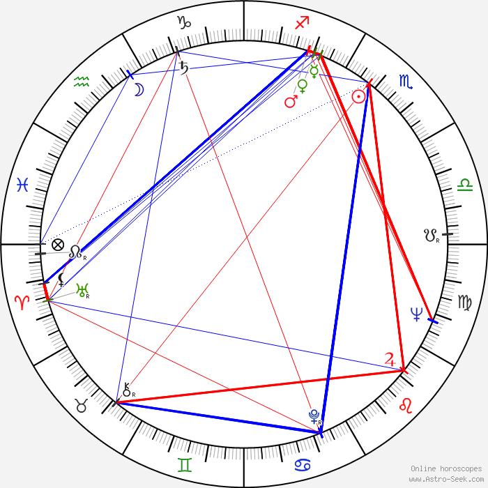 Emmett Taormina blogspot additionally John Kerr Horoscope moreover 127887 Jerome Kern moreover The sound of music furthermore Cinderella. on oscar hammerstein ii biography