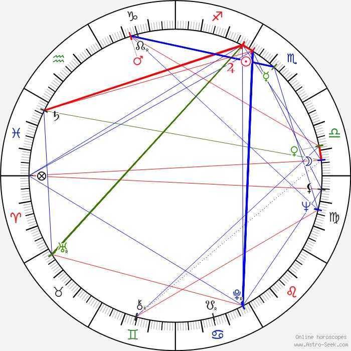Michael Jackson Horoscope By Date Of Birth Horoscope Of Trending