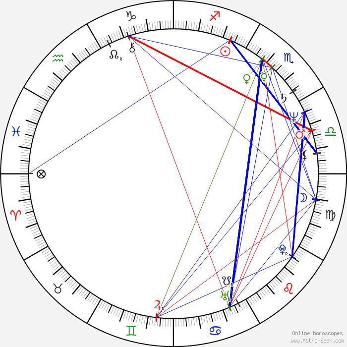 Cafe Astrology Natal Chart