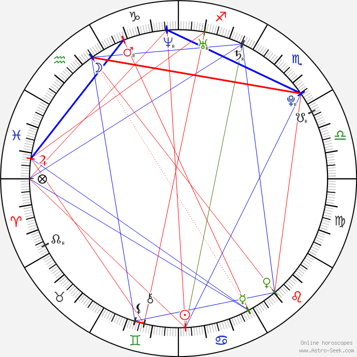 Beyonce Knowles Birth Chart Rebellions