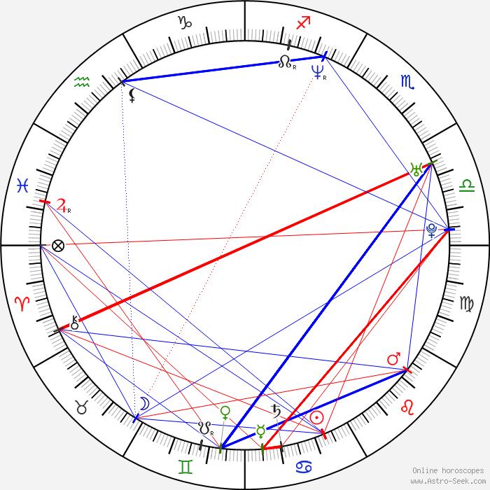 Evan Marriott Astro, Birth Chart, Horoscope, Date of Birth