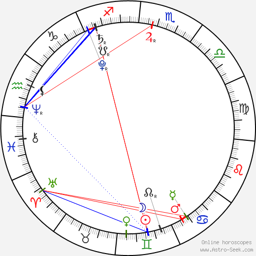 2 July 2019 New Moon Solar Eclipse in Ardra Nakshatra  The Storm of