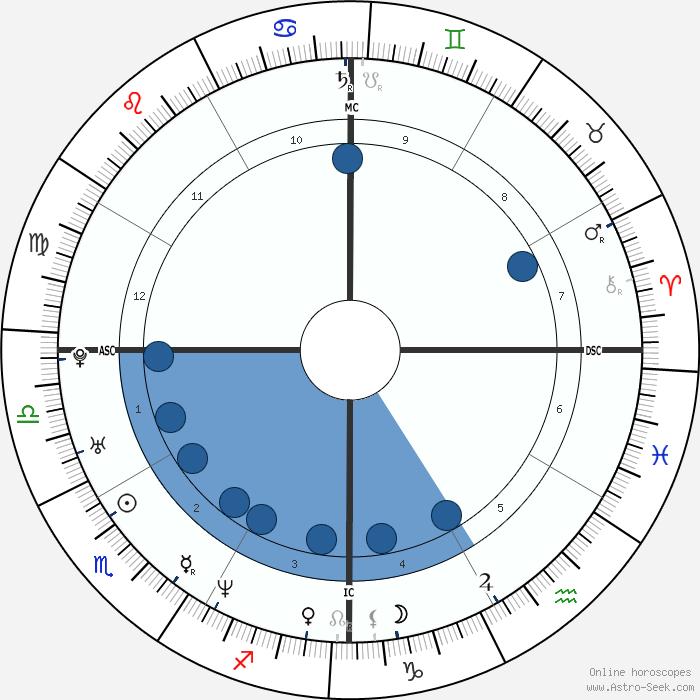 Aishwarya Rai Bachchan Birth Chart Horoscope, Date of ...