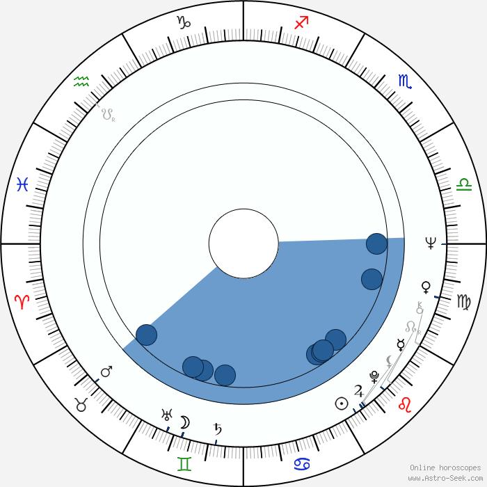 horoscope by date of birth anastasia date