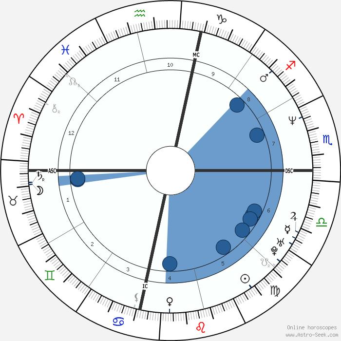 horoscope date date of birth