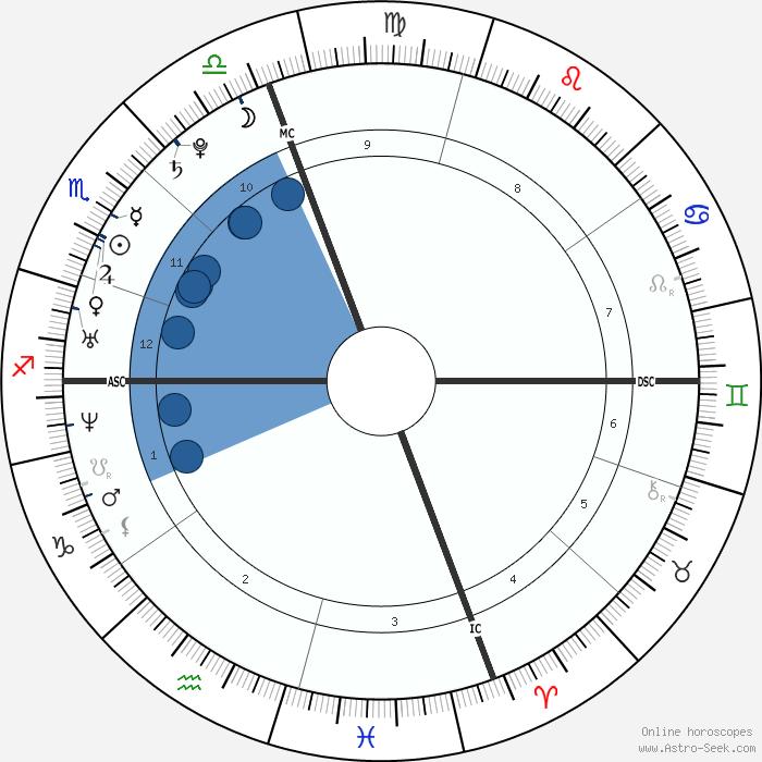 Anne Hathaway Natal Chart