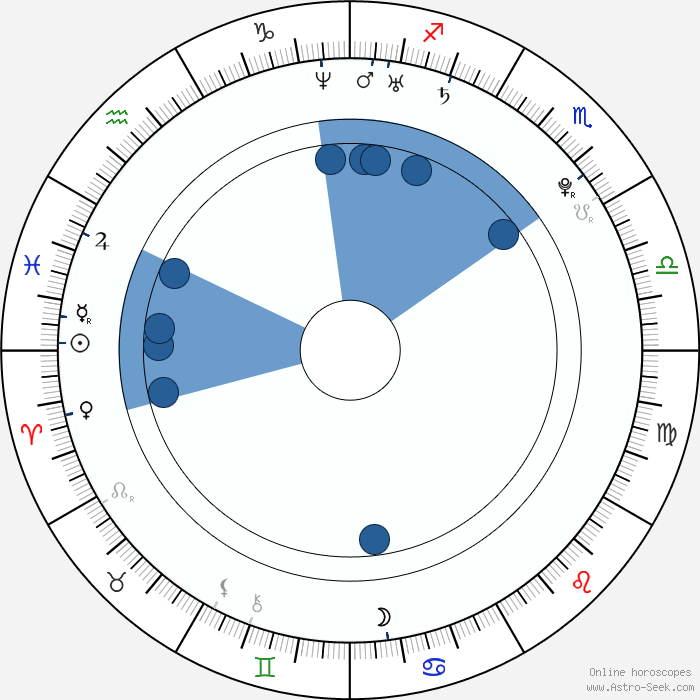 how to know zodiac sign by date of birth