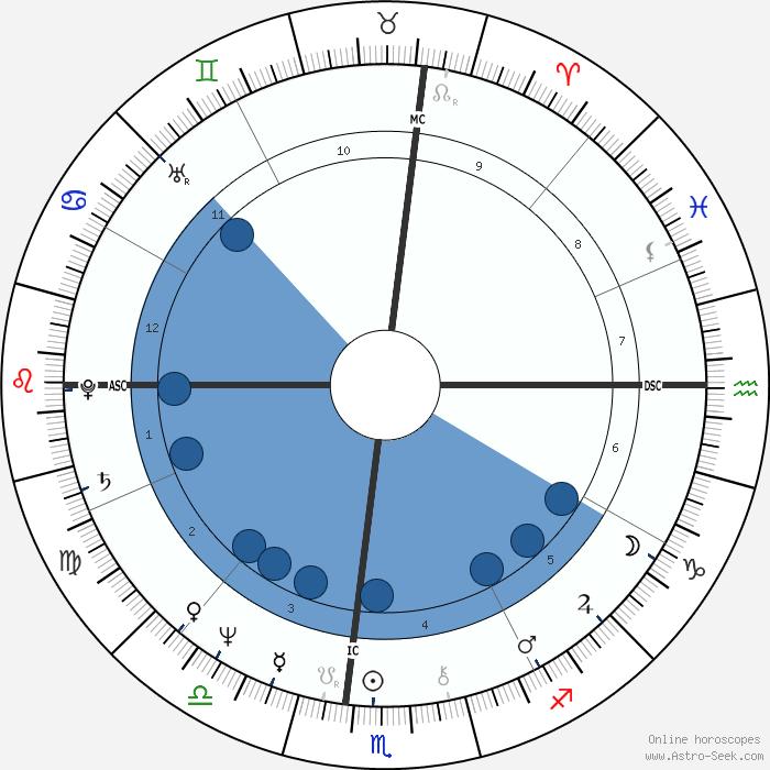 Cafe Astrology Natal Chart Calendario Hd