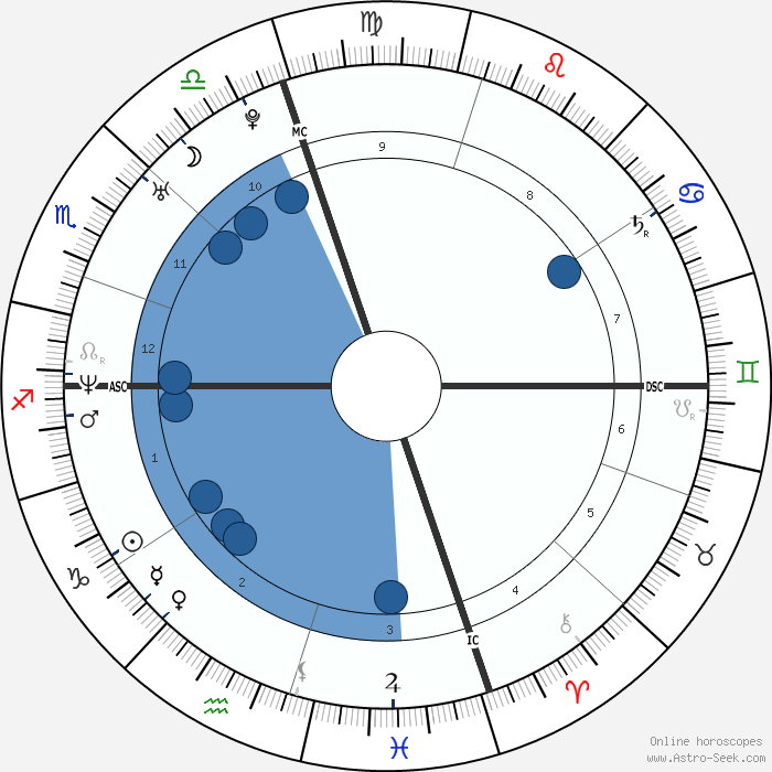 Bradley Cooper Birth Chart Horoscope, Date Of Birth, Astro
