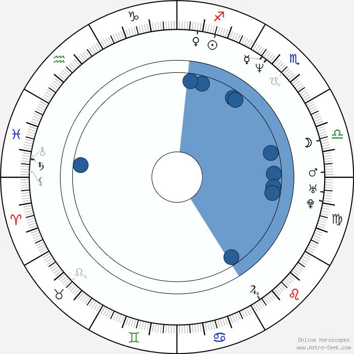 C. Thomas Howell Birth Chart Horoscope, Date Of Birth, Astro