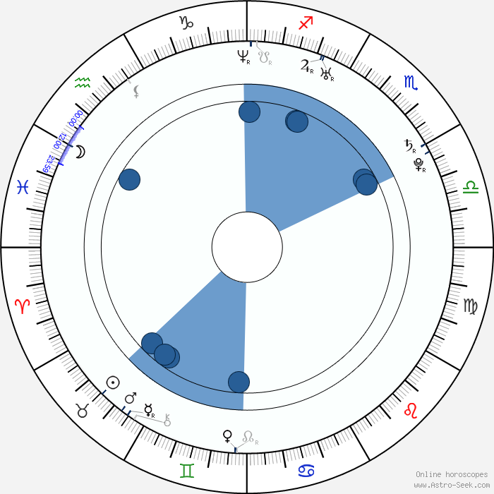 Astrology 3d compatibility charts