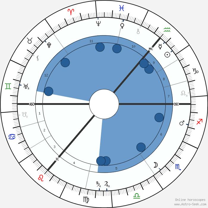 Summary Free Birth Chart Compatibility Chart Myastrologychartscom