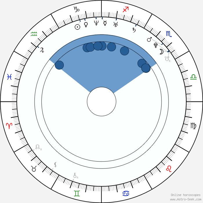 Deepika Padukone Birth Chart Horoscope, Date of Birth, Astro