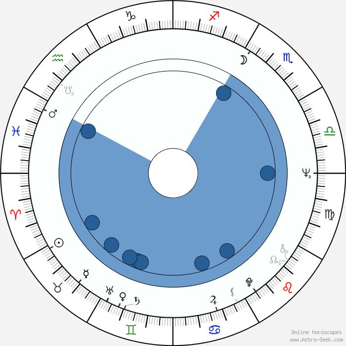 Birth Chart of Didier Kaminka, Astrology Horoscope