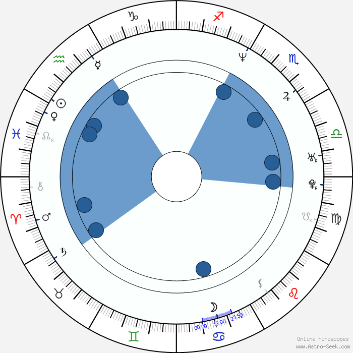 Birth Chart Of Dominic Purcell, Astrology Horoscope