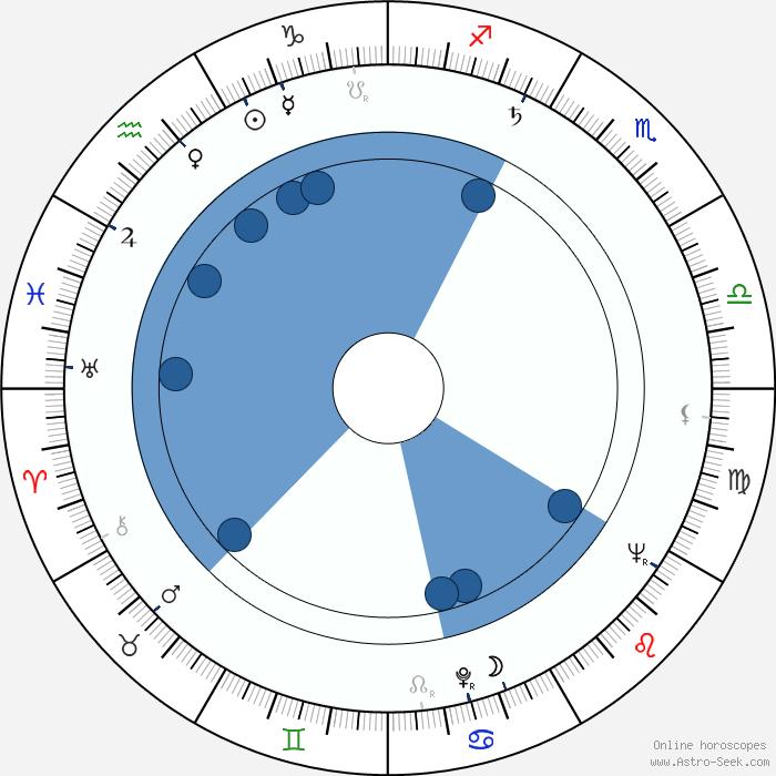 Lookwell Imdb E W Swackhamer Astro Birth Chart Horoscope Date Of Birth