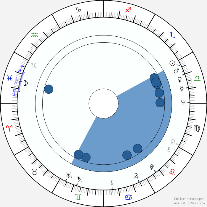 Rising Sign Compatibility Cafe Astrology