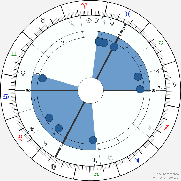 Fanny ardant astro birth chart horoscope date of birth for Miroir du desir