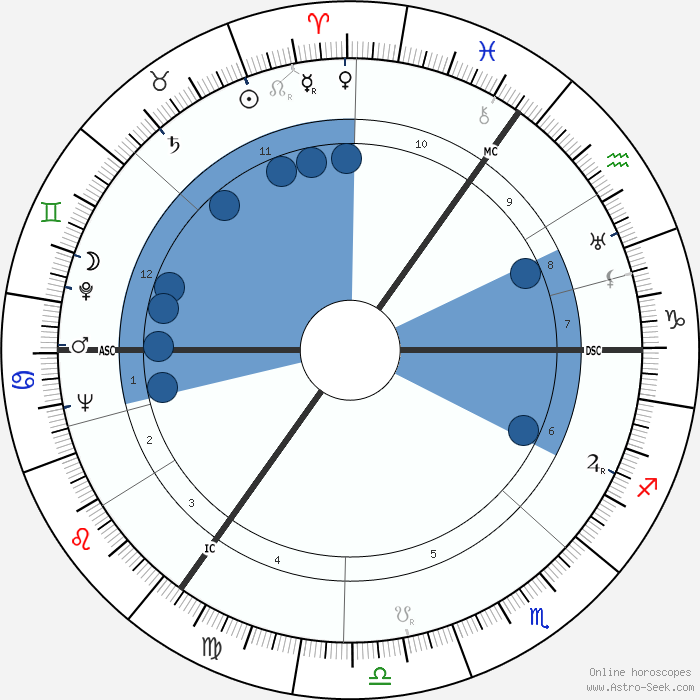 Feike Asma Birth Chart Horoscope, Date of Birth, Astro