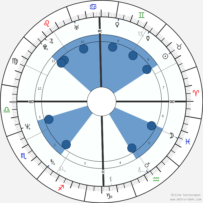 Astrological compatibility by birthdate may 8th 2020