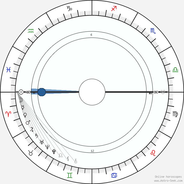 Freddie Jones Astro, Birth Chart, Horoscope, Date of Birth