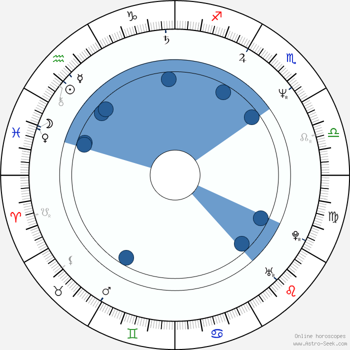 Astrology Cafe Birth Chart Tonightwakeuplife