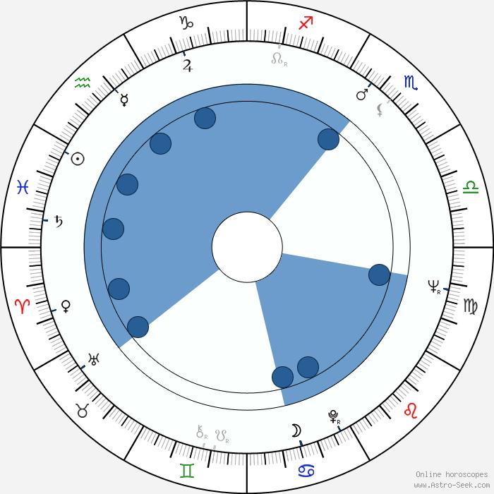 zodiac dates callgirl norge