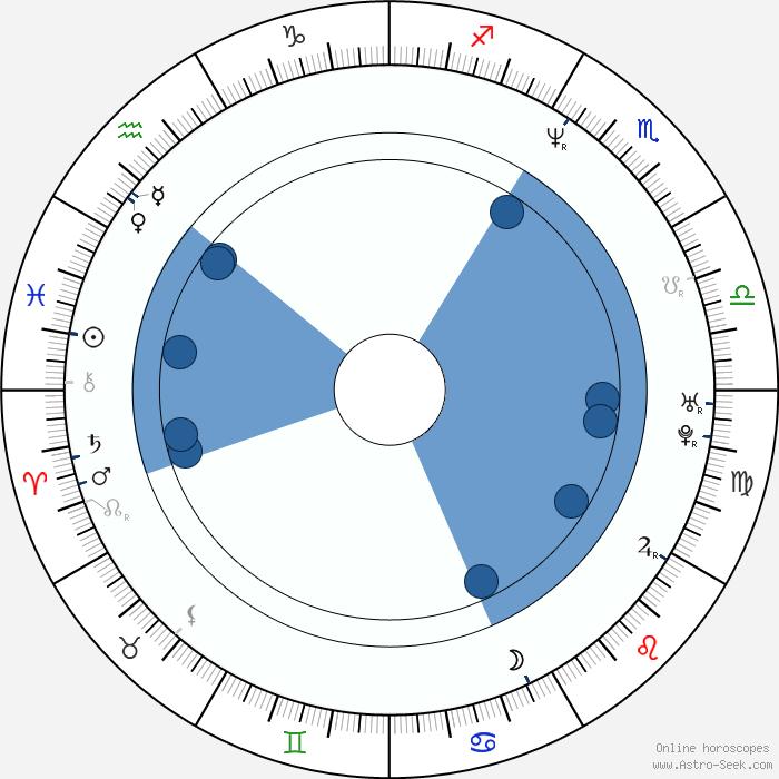 Ho-jung Kim Birth Chart Horoscope, Date Of Birth, Astro