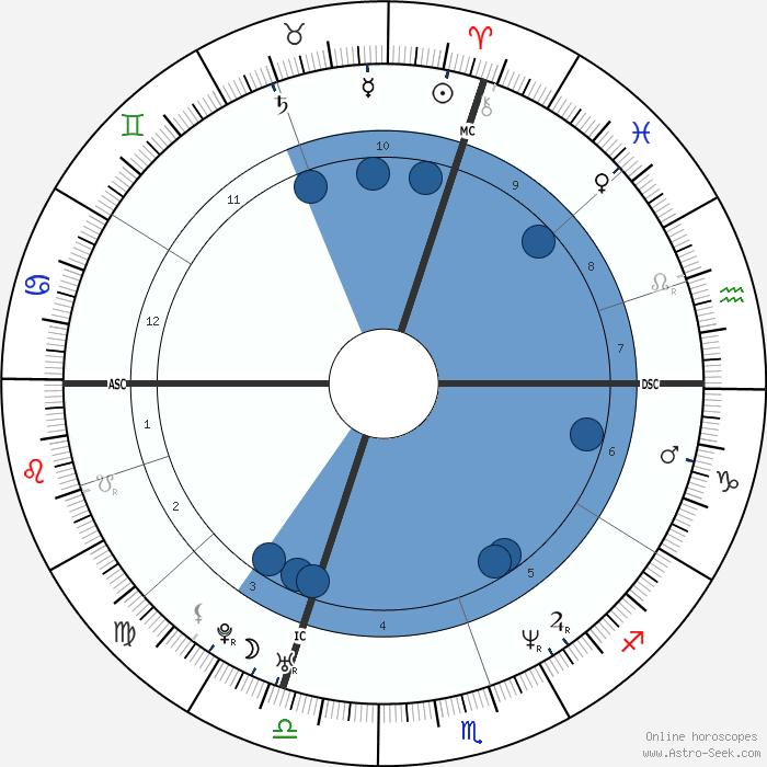 Birth Chart Interpretations Cafe Astrology Signs Dinocrofo
