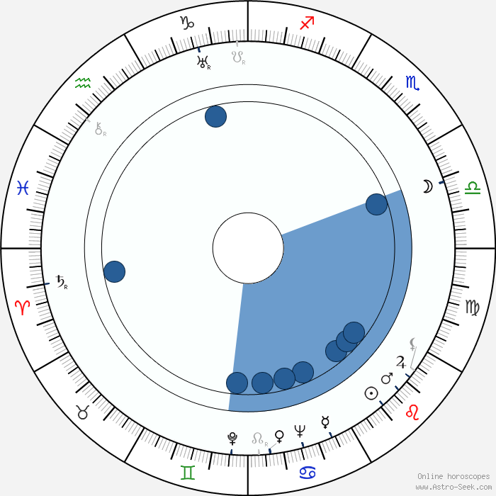 how to know moon sign by date of birth