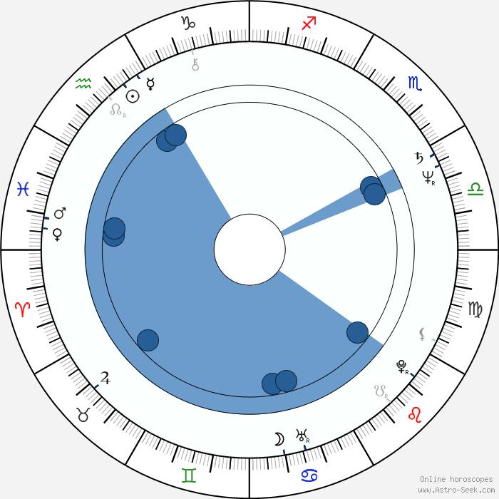 John Bloom Astro, Birth Chart, Horoscope, Date Of Birth