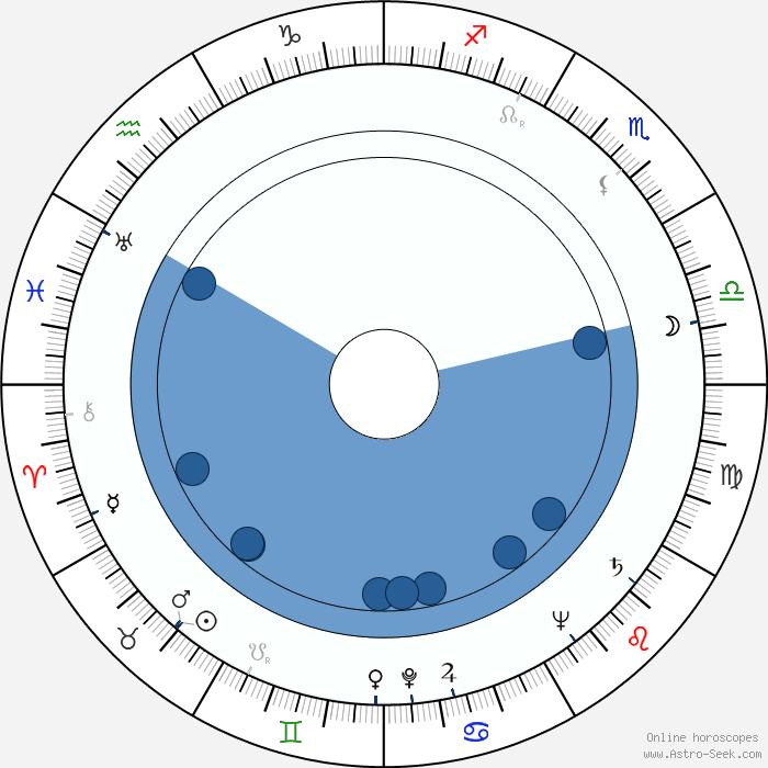 John Michael Hayes Birth Chart Horoscope Date Of Birth Astro