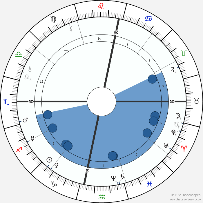 FREE Birth Chart, Indian Horoscope by date of birth and ...